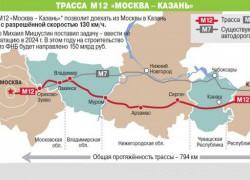 Участие ООО «СвязьЭнергоМонтажПроект» в реализации государственных проектов